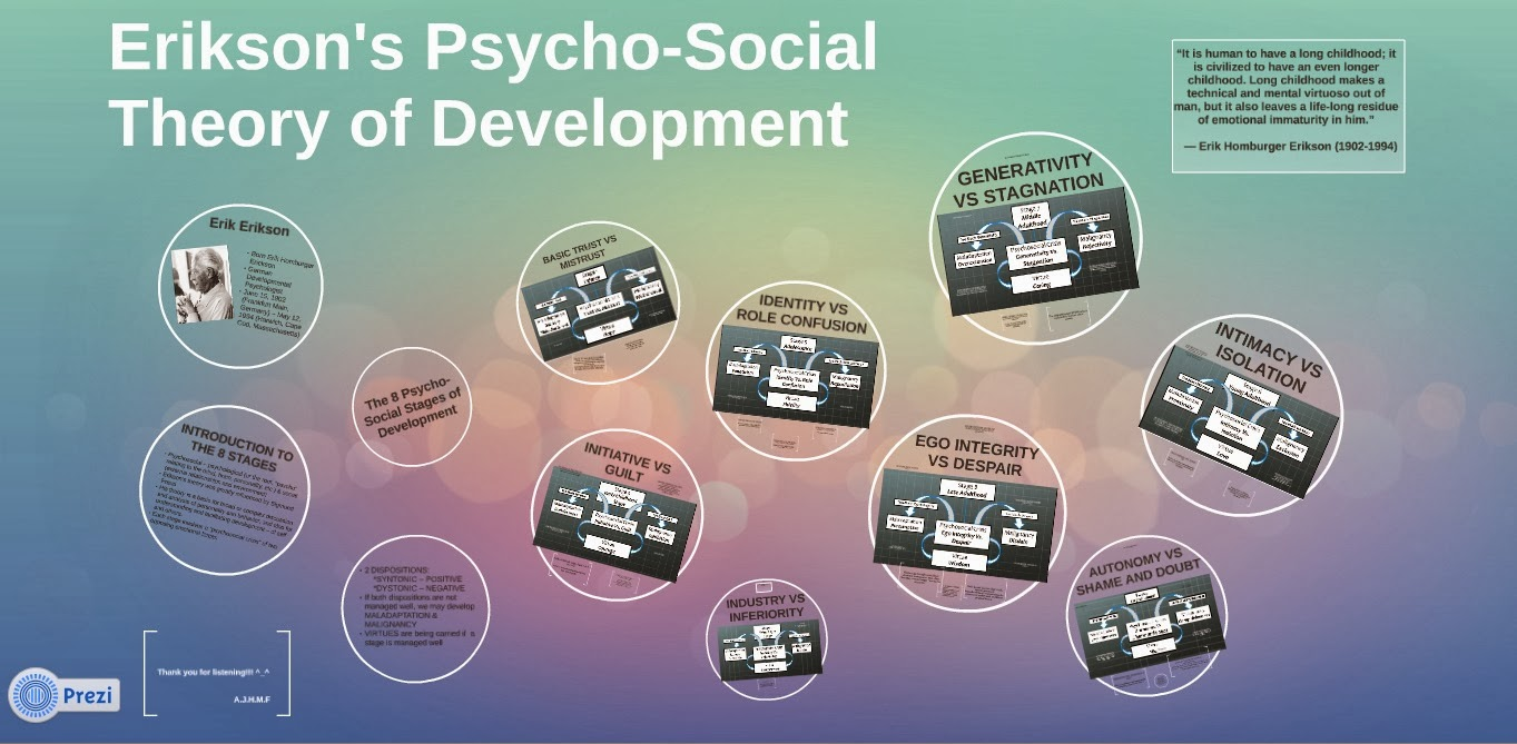 Erik Erikson S Psychosocial Theory Of Development Contribution To