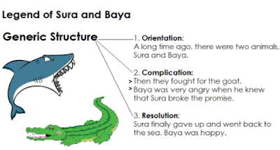 "Contoh Narrative Text "" The Legend of Sura and Baya"" Beserta Artinya"