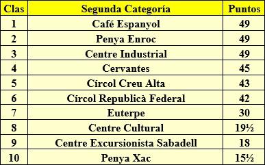 Torneo de Segunda Categoría, Sabadell 1932