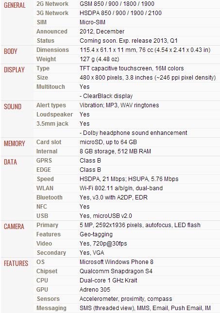 Spesifikasi Nokia Lumia 620