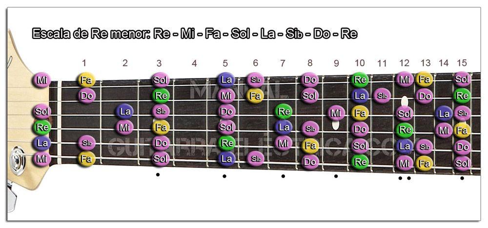 Cómo Utilizar las Escalas en Guitarra