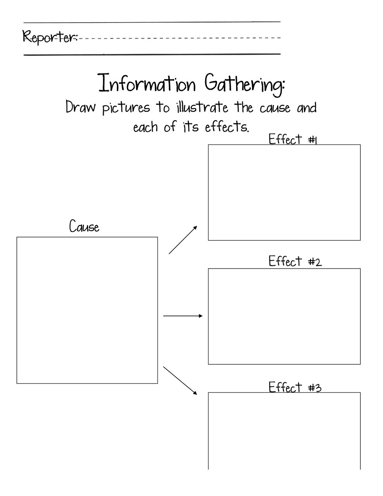 Draft an informational paragraph using a graphic organizer