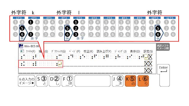 2行目10マス目に外字符が示された点訳ソフトのイメージ図と5、6の点がオレンジで示された6点入力のイメージ図