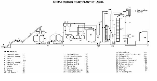 CHEMICAL ENGINEERING: INDUSTRI ALKOHOL (ETANOL)