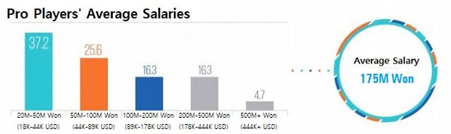 Gaji Atlet Esports Korea Selatan Tembus Rp2 Miliar Per Tahun