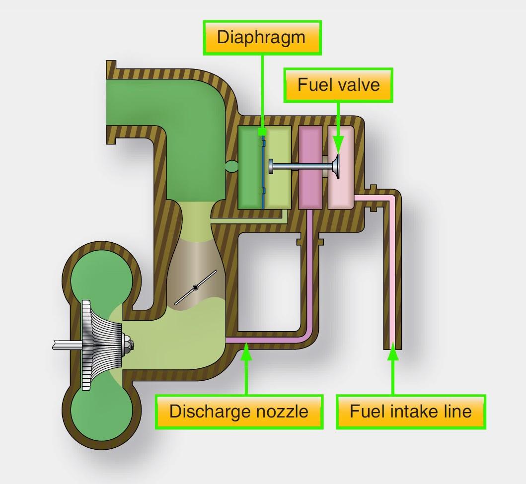 aeronautical guide  pressure injection carburetors