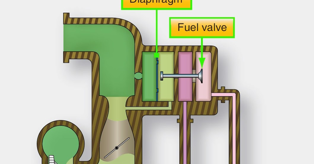 Aircraft Systems Aircraft Reciprocating Engine Pressure
