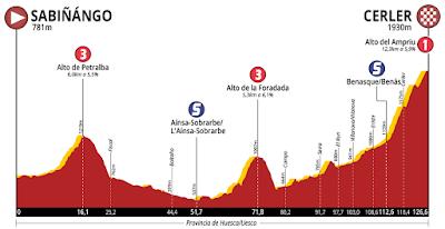 Etapa reina de la Vuelta Aragón 2018