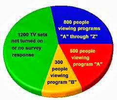 Calculate the CPM for Television