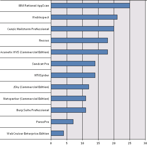 Security Tools Benchmarking Commercial Web Application