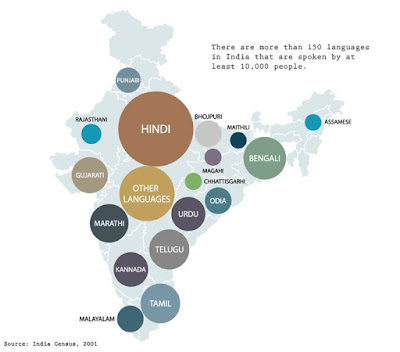 Some Languages of India