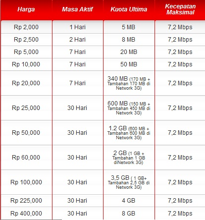Daftar Harga Paket Internet Telkomsel Simpati