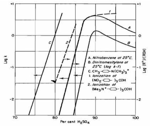 Makalah proses nitrasi mk proses industri kimia berkah mencari ilmu efek dari kandungan air pada proses nitrasi ditunjukkan oleh grafik di bawah ini ccuart Images