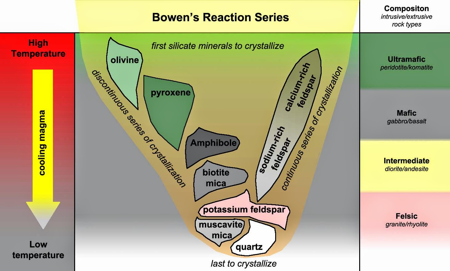 hight resolution of how does bowen s reaction series relate to the classification of igneous rock