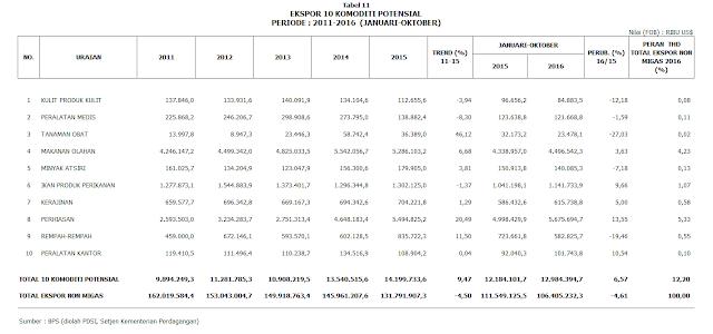 10 (Sepuluh) Komoditas Potensial Untuk Ekspor Indonesia