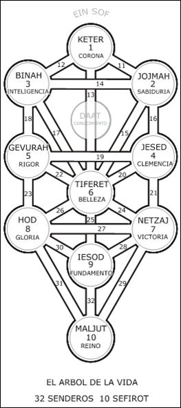 El Árbol de la Vida, 32 Senderos, 10 Sefirot