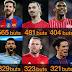 Les 10 meilleurs buteurs en activité: Eto'o quatrième, Ronaldo devance Messi