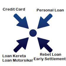 debt consolidation refinance rumah malaysia