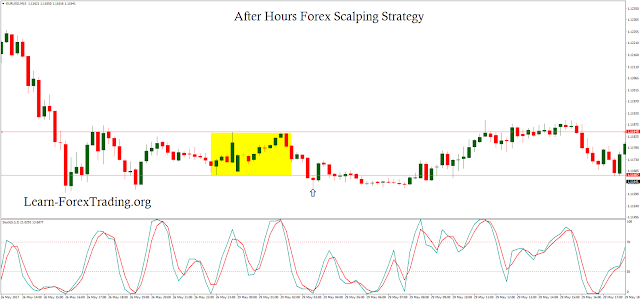 After Hours Forex Scalping Strategy