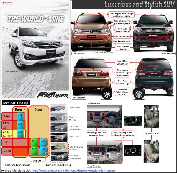 Test Drive Grand New Veloz Bodykit All Kijang Innova Interior Toyota Fortuner Tipe G V Trd Luxury Manual ...