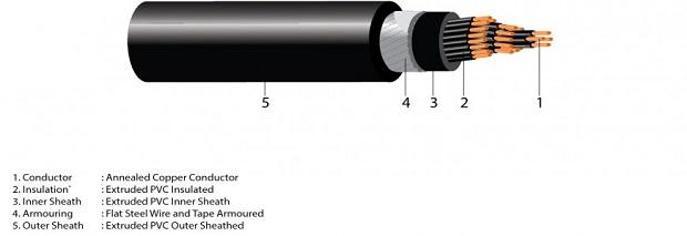 Perbedaan Kabel Listrik NYA, NYM, NYY, dan NYRGBY