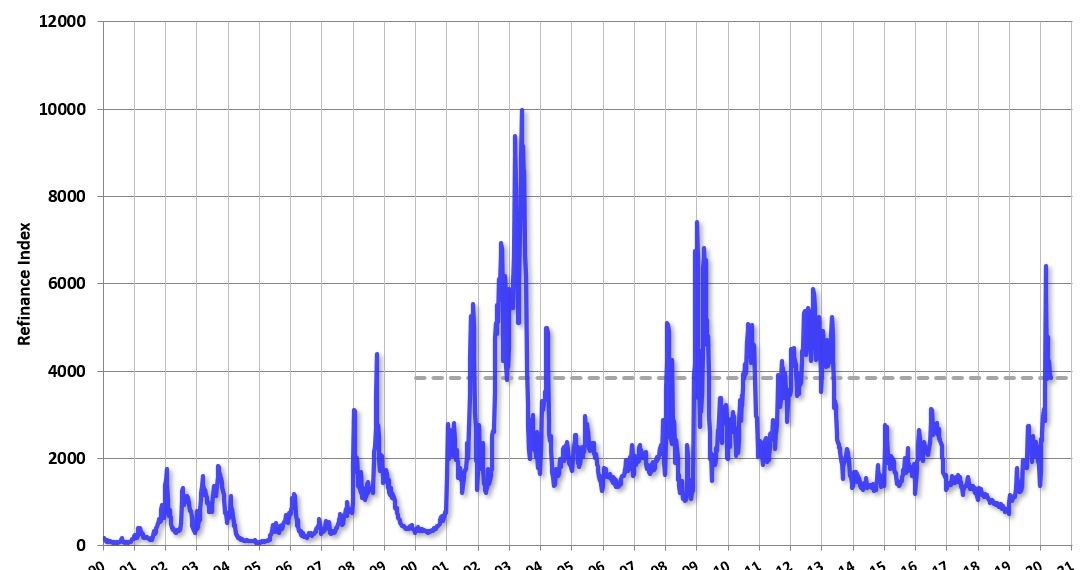 MBA: Mortgage Choices Elevated A little bit, Elevate Choices up 6% Week over Week thumbnail