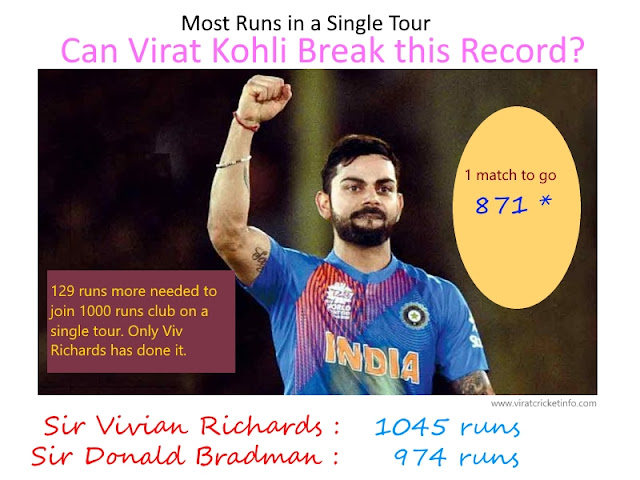 virat kohli record break