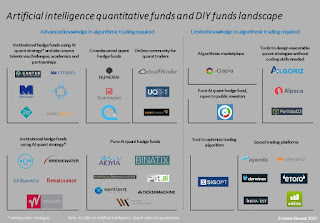 The Landscape of Artificial Intelligence Quantitative funds and DIY funds