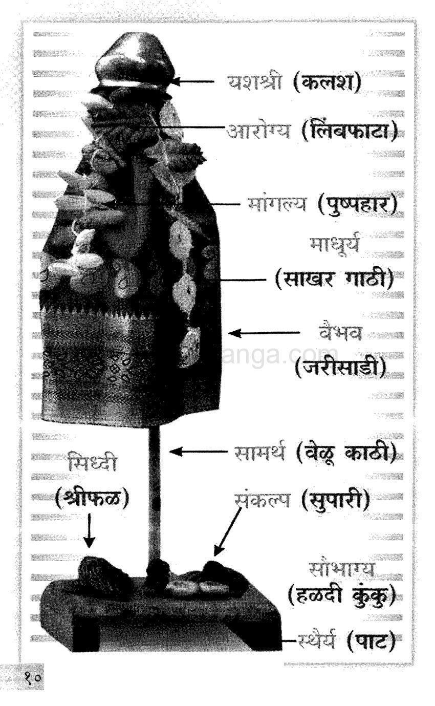 Sports Money And Lifestyle Information About Gudi Padwa