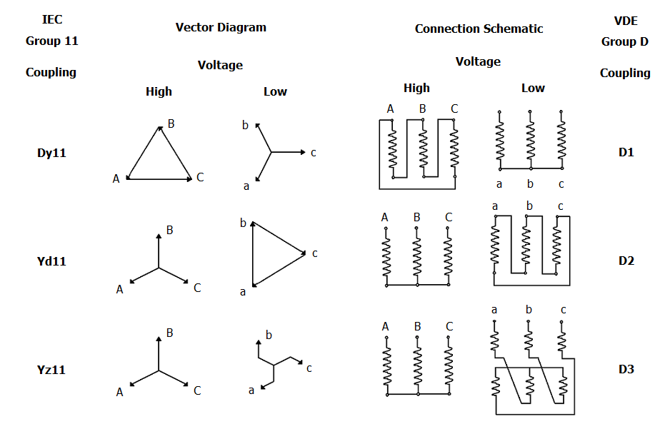 Electro-Magnetic World: IEC 11 or VDE D Group of coupling