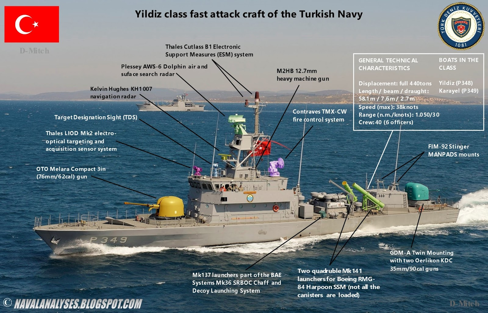 Naval Analyses: Dogan, Ruzgar and Yildiz class fast attack