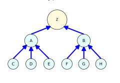 Hệ thống link Pyramid là cấu trúc link hiệu quả nhất