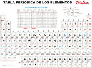 Colectivo07901 tabla periodica con niveles de acidos resultado de imagen para tabla periodica walter urtaz Choice Image