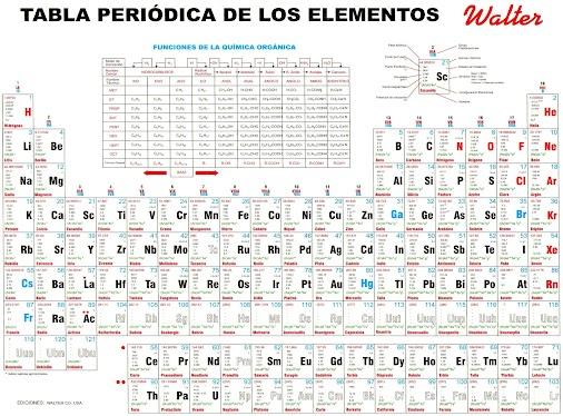 Tabla periodica walter choice image periodic table and sample with tabla periodica completa walter images periodic table and sample tabla periodica walter images periodic table and urtaz Choice Image