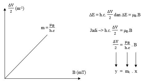 Grafik hubungan V/2 terhadap medan magnet