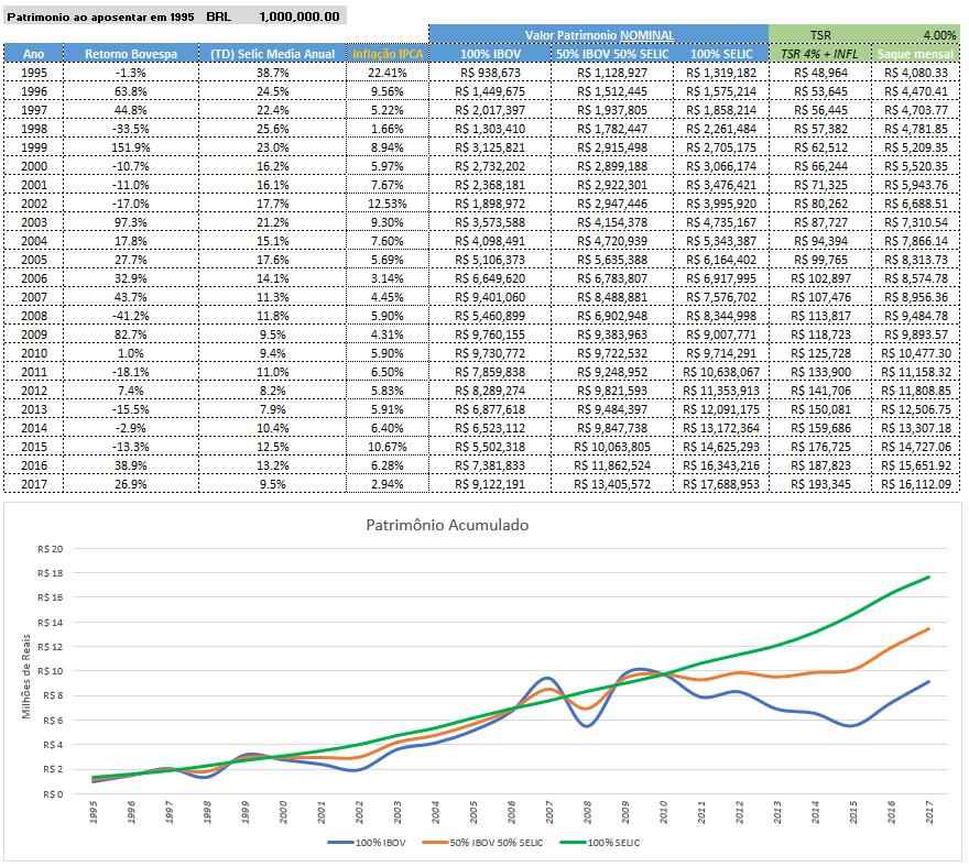 Simulação TSR no Brasil (Parte 1):  investindo em bolsa, TD Selic e mix
