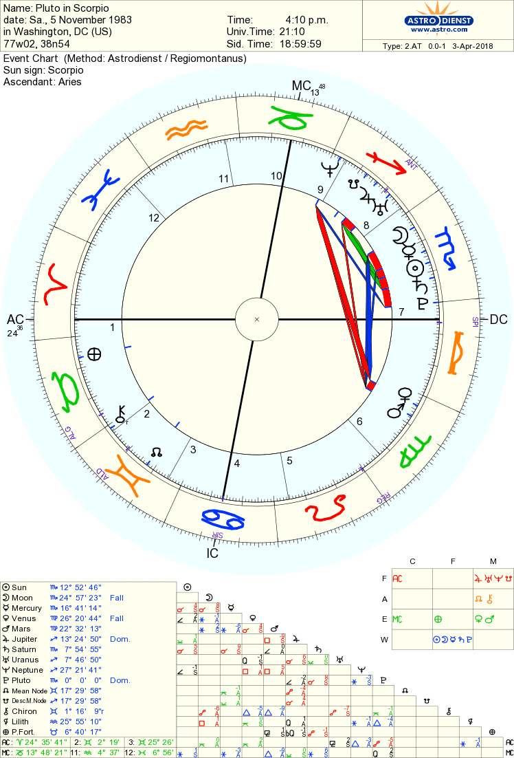 Left Wing Astrology: Pluto in Libra, Pluto in Scorpio, and Pluto in