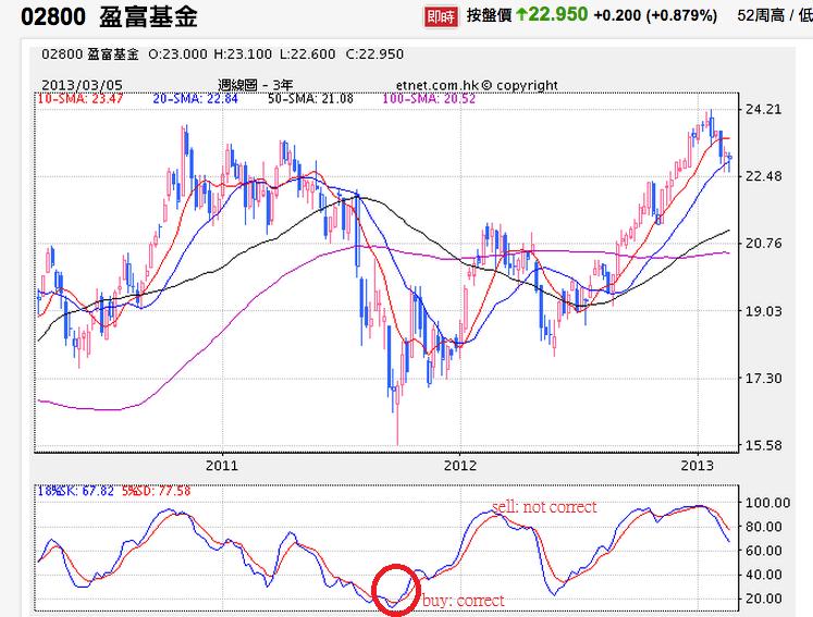股息 現金流 被動收入 理財的心路歷程: 2800.hk 的長短線操作 -----以王澤基教授 ACPE (3Y) + k 值 買賣 2800.HK 策略
