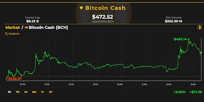 Bitcoin Cash Prices See Steady Gains Over the Last Two Days | Cryptocurrency news