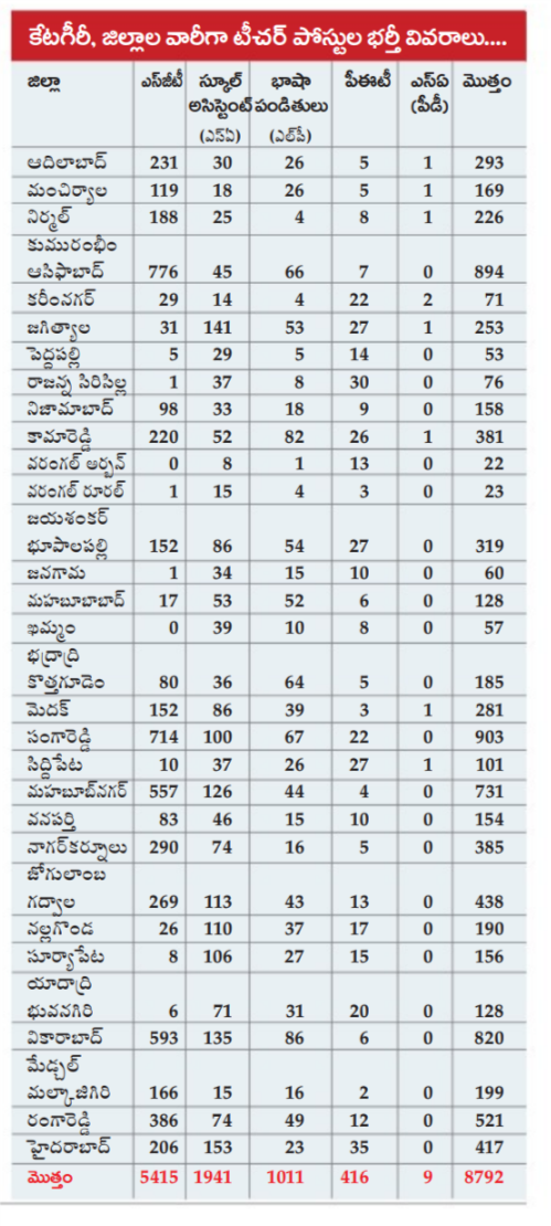 Telangana TRT-2017 SGT Dist Wise Vacancies, Eligibility, Qualifications
