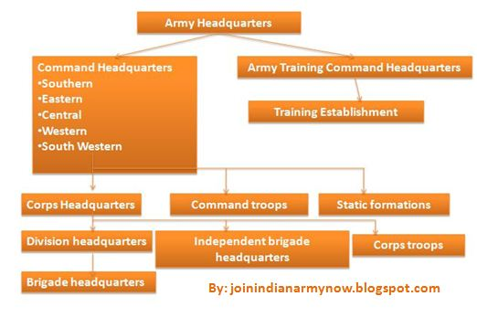 Organisation of indian army headquarters delhi also join now ssb interview outline the rh joinindianarmynowspot