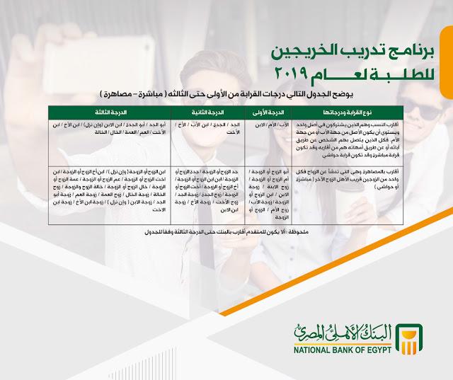 برنامج تدريب الخريجين للطلبة لعام 2019 م