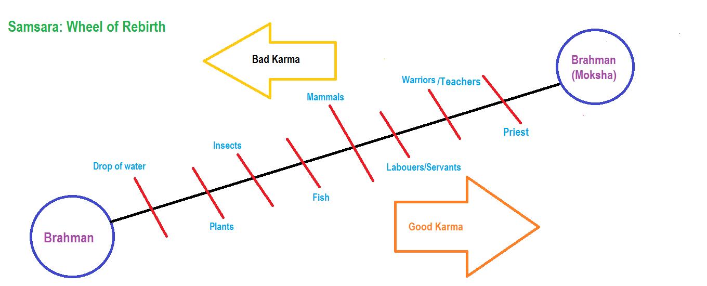 Risultati immagini per hinduism