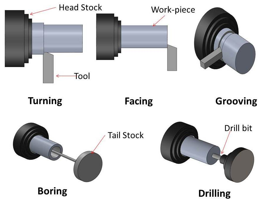 lathe machine parts and functions