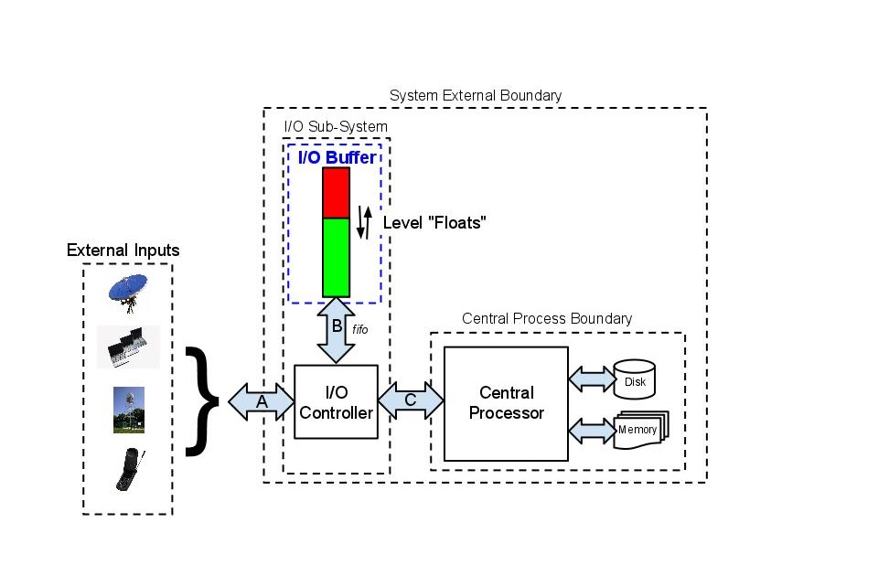 Information System Diagram Employing a Buffer ~ Mike