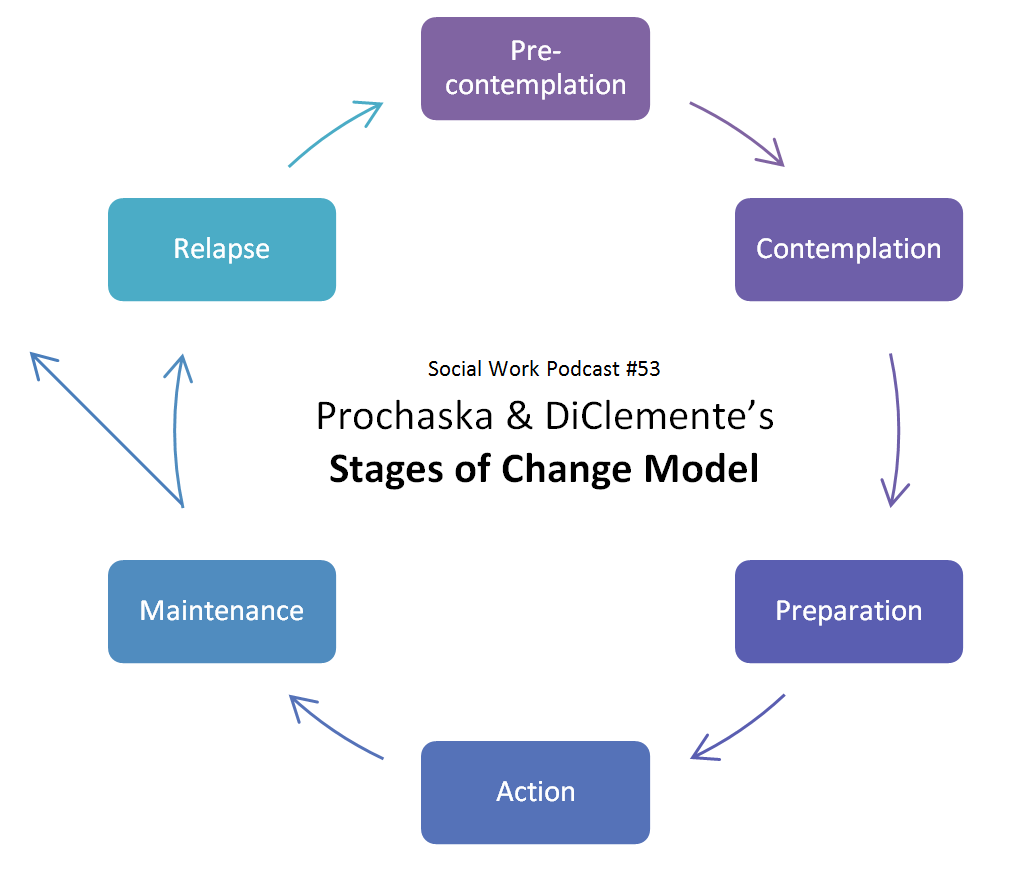 prochaska and di clemente stages of change Several lines of research support the stages of change construct ( prochaska &  diclemente, 1992 ) stages of change have been assessed in outpatient therapy .