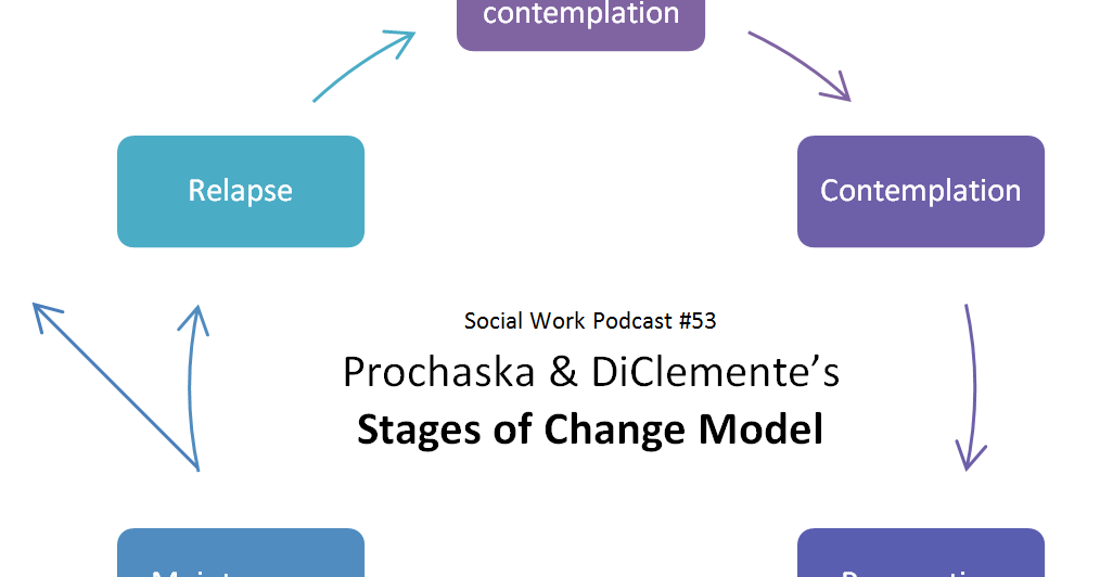 The Social Work Podcast: Prochaska and DiClemente's Stages