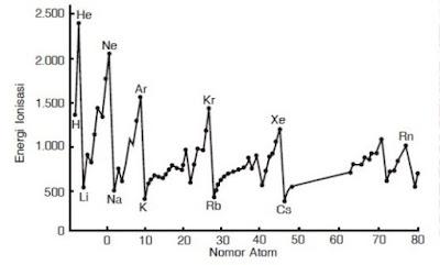 Ilmu Kimia Itu Menyenangkan: Energi Ionisasi, Afinitas ...