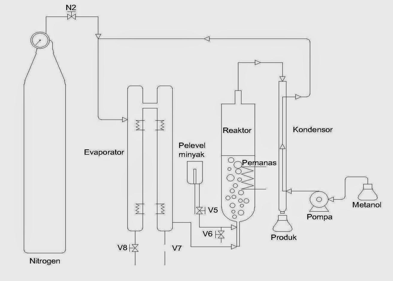 Skema proses pembuatan biodisesel secara non-katalitik, SMV