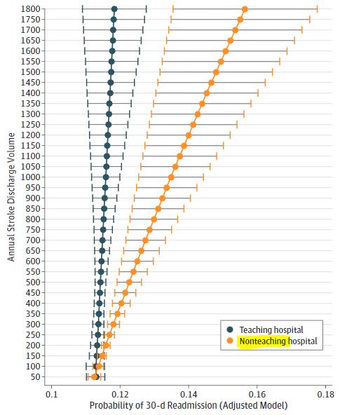 図:脳卒中の再入院率と教育研究